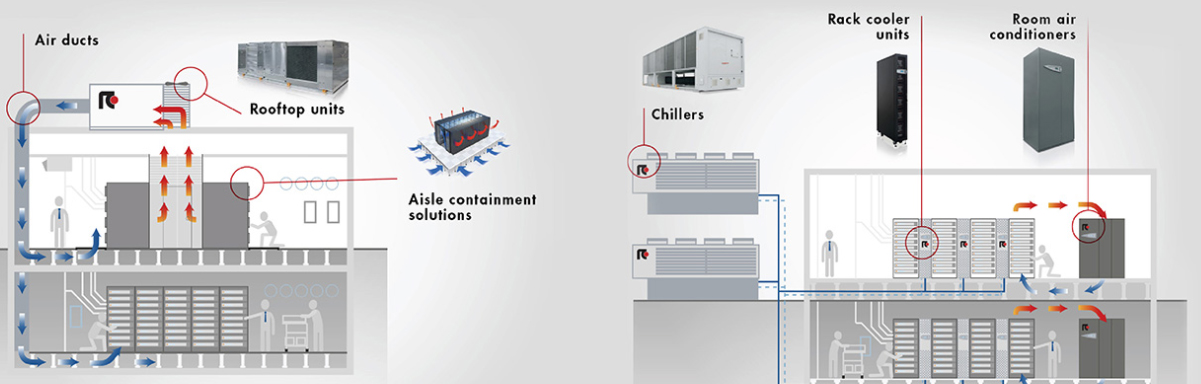 Fabulous Systems For Ict Data Centres And Telecom Cooling All Interior Design Ideas Gentotthenellocom